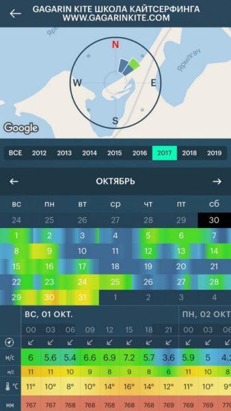 ветровая статистика кайт спот межводное крым октябрь 2017 скриншот windy app