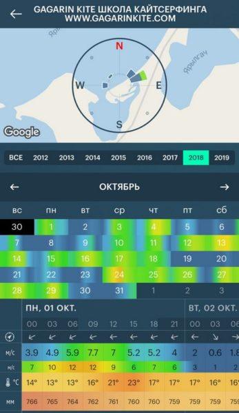 ветровая статистика кайт спот межводное крым октябрь 2018 скриншот windy app